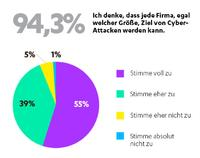 Report: F-Secure B2B Sicherheitsumfrage 2015
