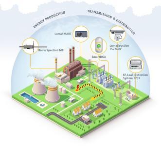 energy schema