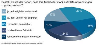 Kundenmanager wollen CRM mobil nutzen