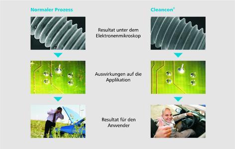 Durch die Einführung des Cleancon®-Prozesses erfüllen die Verbindungselemente sehr hohe Sauberkeitsanforderungen, was zu einer verbesserten Montagsicherheit beiträgt