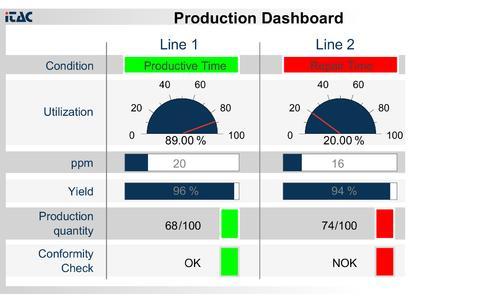 Bsp. Dashboard Produktion