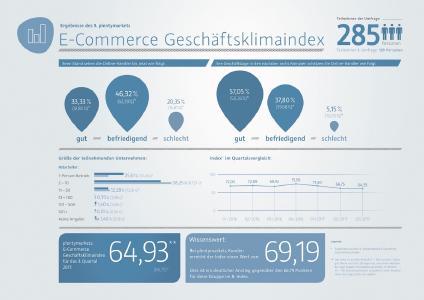 Infografik 9. Geschäftsklimaindex