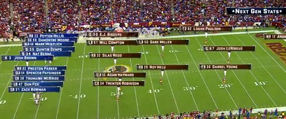 The live visualisation: A maximum of four seconds passes until the captured player ID is sent to the NFL servers / So users can immediately access live information on every player's performance using apps / The visualisation allows the display of all the data on a individual player / A big benefit for all coaching teams and added-value for the spectators in the stadium or in front of the TV – the experience becomes more intense (PICTURE: Zebra Technologies)