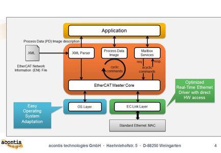 EC-Master System Architecture