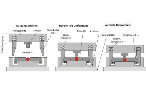Das Wirkprinzip der mehrdirektionalen Umformung: Die vertikale Bewegung des Obergesenks wird über Keile in die horizontale Richtung umgelenkt. (Quelle: IPH)