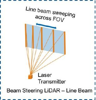 905nm Laser Transmitter for Beam Steering LiDAR System