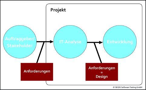 Anforderungen in Analyse und Entwicklung