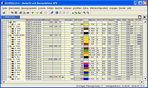 Visualisierung einer AFS Materialbedarfs- und -bestandsliste (Datensatz: AFS Best Practices)
