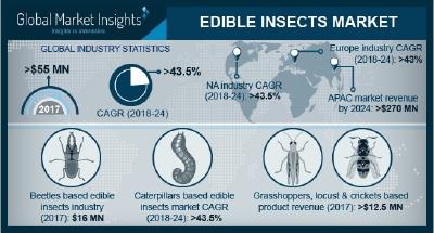 Edible Insects Market is Expected to Reach USD 710 Million by 2024