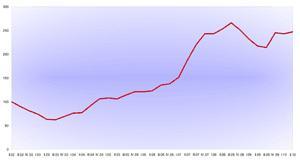 BAI - Berufsstart-Absolventen-Index - II 2010