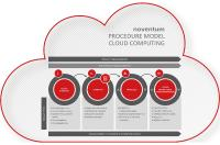 Cloud computing as a sourcing option?