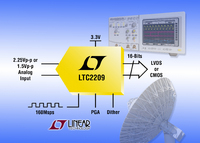 16-bit, 160Msps ADC Delivers 77dB SNR for High Performance Communications Systems & Instrumentation