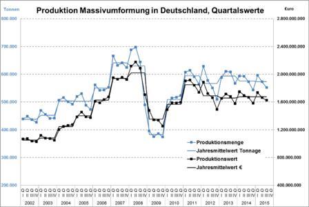 Statistisches Bundesamt, vierteljährliche Produktion im Verarbeitenden Gewerbe (Quelle: Statistisches Bundesamt, vierteljährliche Produktion im Verarbeitenden Gewerbe)