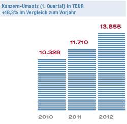 NEXUS-Konzernumsatz zum 31.03.2012