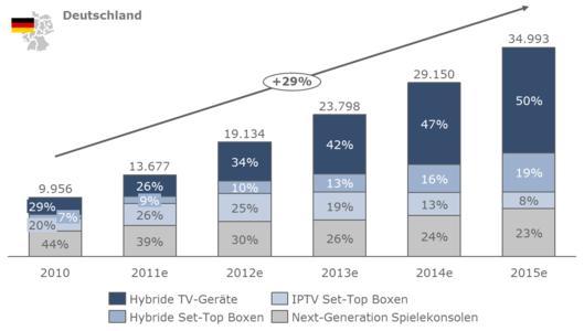 Entwicklung der Marktpenetration hybrider Endgeräte in Deutschland [Tsd.] (Quelle :goetzpartners Analyse)
