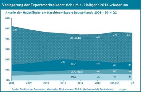 Verlagerung der Exportmärkte 2008 - 2014 Q2