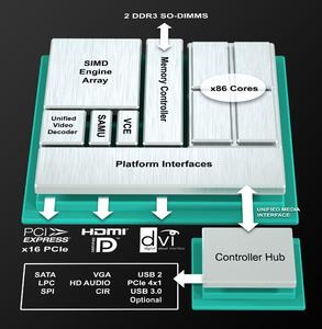 AMD Launches AMD Embedded R-Series APU Platform
