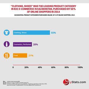 Infographic: Kazakhstan B2C E-Commerce Market 2015_ yStats.com