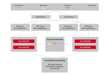 Durch Umleitung der Domainadresse wird Avira Managed Email Security als Cloud Lösung einem Firmennetzwerk vorgeschaltet