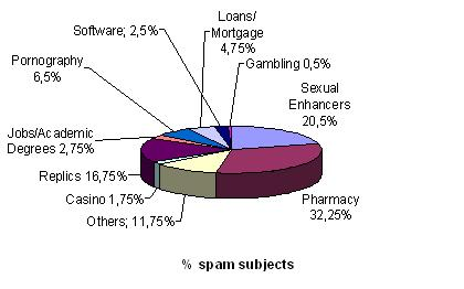 Spam Subjects 2008