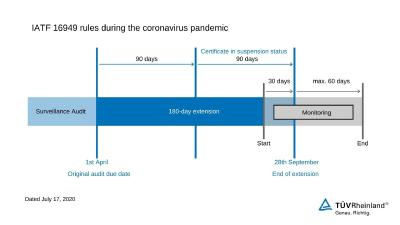 Certification in Spite of Coronavirus Pandemic: Quality Management in the Automotive Industry