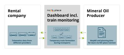 Access to planning and telematics data allows real-time train monitoring