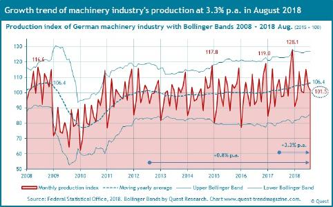 Production of German machinery industry 2008 - 2018 August