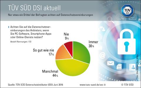 Grafik Datenschutzindikator 2016