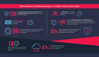 Infografik mit den wichtigsten Daten aus dem Link11 DDoS-Report für das 1. Halbjahr 2020 (jpg)
