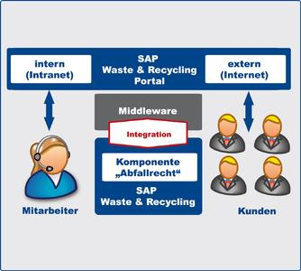 Waste and Recycling Portal