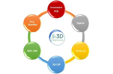 Zur 3D-Integration in der Elektronik stehen unterschiedliche neue AVT-Technologien zur Verfügung
