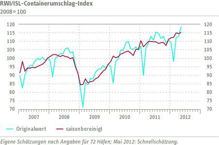 RWI/ISL-Containerumschlag-Index hat sich im Mai erholt