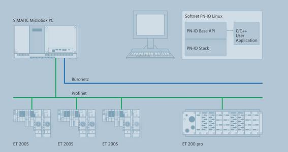 Softnet PN-IO Linux from Siemens based on a PC controls up to 64 field devices via Profinet