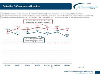 B2B E-Commerce Konjunkturindex - Stimmungsbarometer 03-04-2017