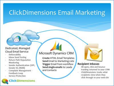 ClickDimensions für das E-Mail-Marketing mit Microsoft Dynamics CRM