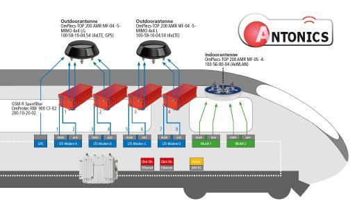 Digitisation of regional trains: Innovative Train Antennas from Brandenburg provide WIFI
