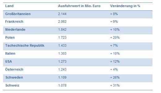 Wichtigste Exportmärkte für ITK-Produkte aus Deutschland, Januar bis September 2015