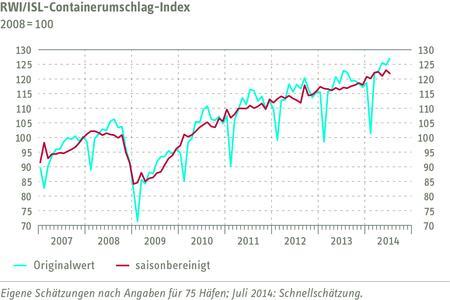 RWI/ISL-Containerumschlag-Index Juli 2014
