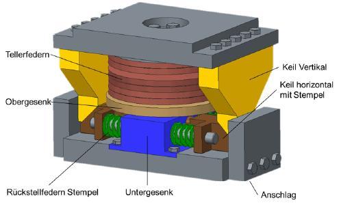 Modularer Aufbau: Alle relevanten Komponenten sollen austauschbar sein, damit der Verschleiß unter verschiedenen Rahmenbedingungen erforscht werden kann. (Quelle: IPH)
