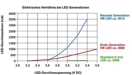 Abb. 2 – Verhältnis zwischen Durchlassspannung und Durchlassstrom bei LEDs verschiedener LED-Generationen