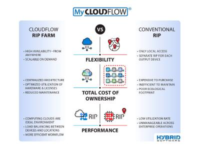 HYBRID Software launches groundbreaking service for packaging: CLOUDFLOW RIP Farm.