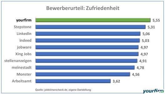Im Urteil der Bewerber braucht Yourfirm den direkten Vergleich mit großen Generalisten und Jobsuchmaschinen ebenfalls nicht zu scheuen: Wie unsere Grafik zeigt, liegt das 2010 gegründete Jobportal für den Mittelstand auch im Bewerberurteil deutlich auf Platz 1.