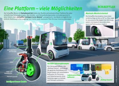"""Der """"Schaeffler Mover"""" mit Radnabenantrieb bietet eine flexible und emissionsfreie Plattform für unterschiedlichste Fahrzeugkonzepte. Alle Antriebs- und Fahrwerkskomponenten sind platzsparend in einer Einheit, dem """"Schaeffler Intelligent Corner Module"""" untergebracht. Das Modul ermöglicht eine einfache Skalierung in Fahrzeuglänge und -breite sowie maximalen Platz für neue Innenraumkonzepte / Foto/Infografik: Schaeffler"""