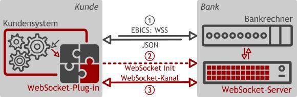 BL Bankrechner inklusive Echtzeitbenachrichtigungen per WebSocket