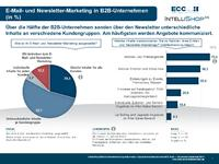 B2B E-Commerce mit Nachholbedarf im After-Sales