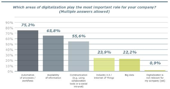 The most important aspects of digitalization, © United Planet GmbH, Printout free of charge