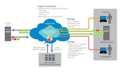 Diagramm Dell SonicWALL Hosted Email Security
