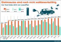 Car Cost Index 2019 von LeasePlan: Elektroautos sind noch nicht wettbewerbsfähig