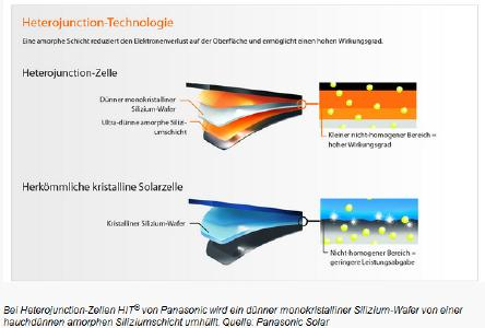 Heterojunction-Technologie von Panasonic