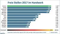 Prozentualer Anteil der freien Stellen im Handwerk am gesamten Stellenmarkt in den 14 größten deutschen Städten im Jahre 2017.  (Grafik: Yourfirm).